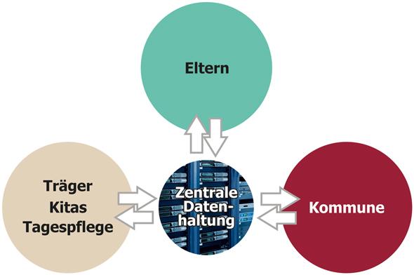 Zentrale-Datenhaltung2a
